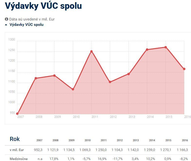 vydavky-vuc-2008-2016