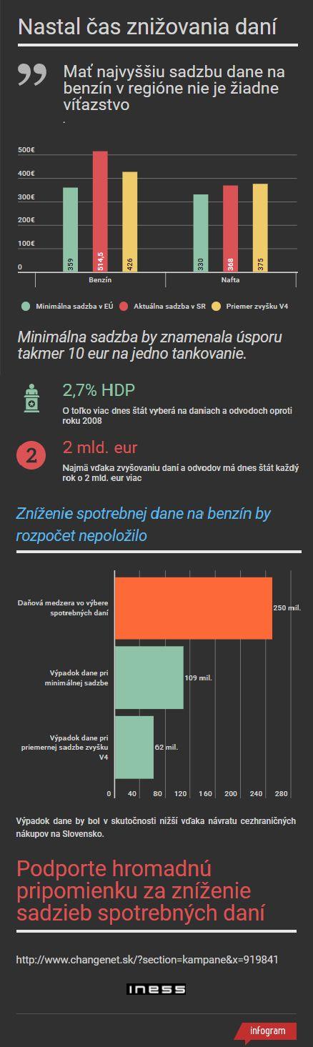INESS-infografika-spotrebne-dane-benzin-nafta-2017